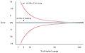 Error chart % of full scale vs % of reading.jpg