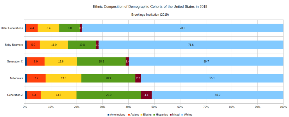 Ethnic Composition of US Cohorts.png