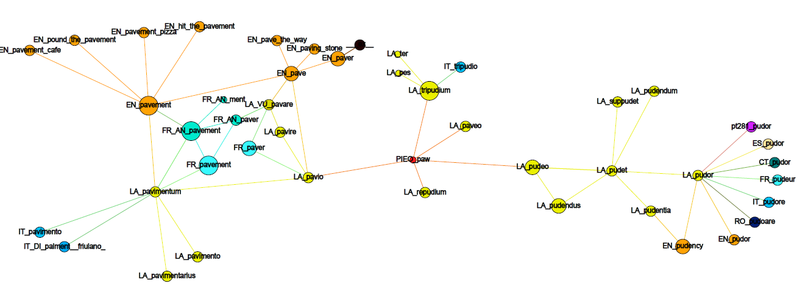 File:EtymTreeGraph paw-pudeo-pudetNL fillcolor Comm (Gephi original colour-PDF-Snapshot WBack).png
