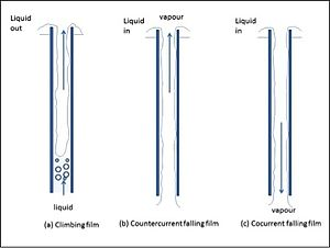 Climbing and falling film plate evaporator - Figure 2: Examples of film evaporators