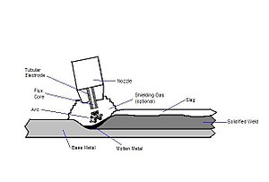 Flux-cored arc welding - A drawing of FCAW at the weld point