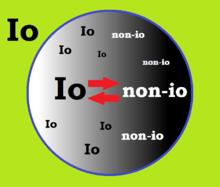 Nell'Io è posto un io divisibile accanto a un non-io divisibile (sintesi): io e non-io diventano molteplici