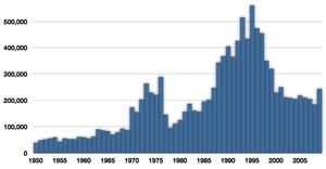 Atlantic horse mackerel - Commercial capture of Atlantic horse mackerel in tonnes from 1950 to 2009