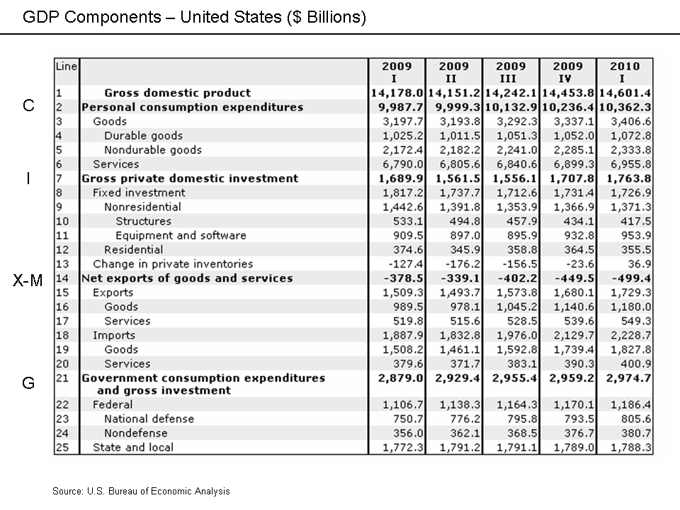 GDP Categories - United States