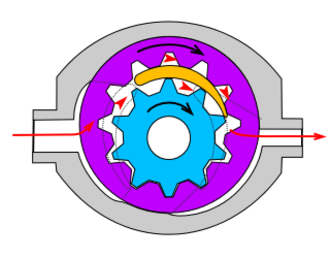 Hydraulic pump - Gearpump with internal teeth