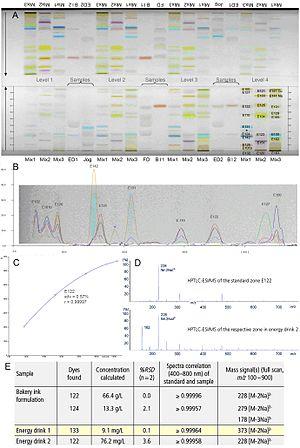 High-performance thin-layer chromatography - Image: HPTL Cplateto MS