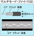 Hikari fiber multi mode.png