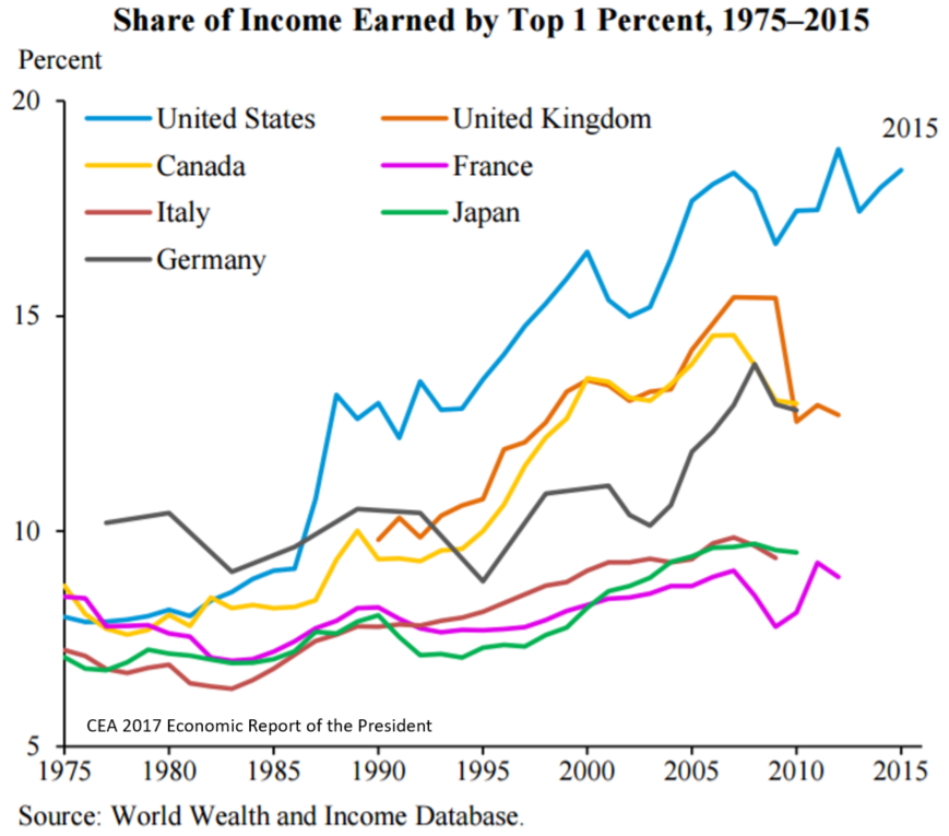 Income inequality - share of income earned by top 1% 1975 to 2015
