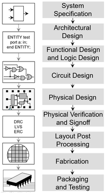 Integrated Circuit Design Wikipedia