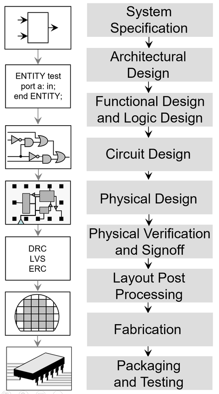 Major steps in the IC design flow Integrated circuit design.png