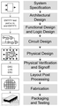 Integrated circuit design.png