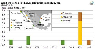 Costa Azul LNG - Mexican natural gas imports to US Chart, 2013, Costa Azul only West Coast Port
