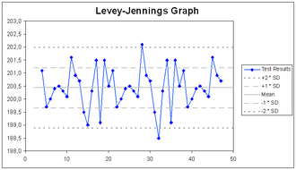 Laboratory quality control - An example of a Levey–Jennings chart with upper and lower limits of one and two times the standard deviation.
