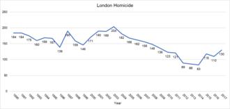 Crime in London - London homicides (1990–2017)
