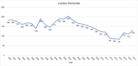 450px-London_Homicide_1990-2017.png