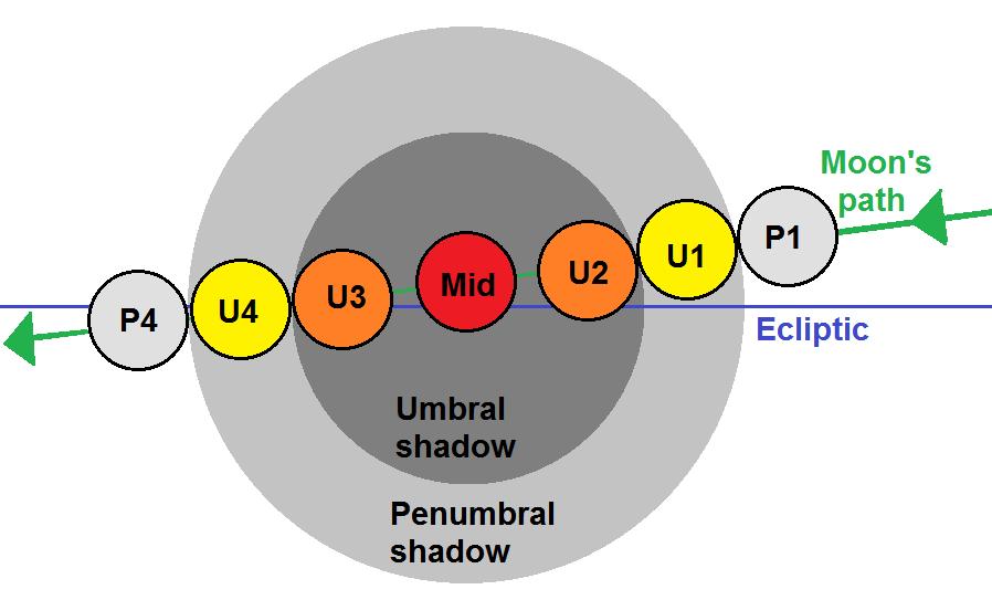 Lunar eclipse contact diagram