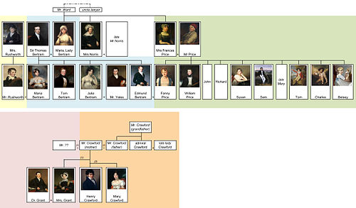 Mansfield Park - family tree (EN) by shakko.jpg