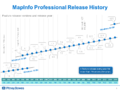 MapInfo Professional Release History 2014.png