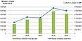 Market development of solar collectors and heat pumps.jpg