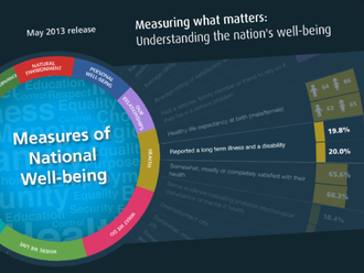 Broad measures of economic progress - Image: Measuring National Well being in the UK May 2013
