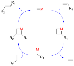 Olefin metathesis - Olefin metathesis mechanism
