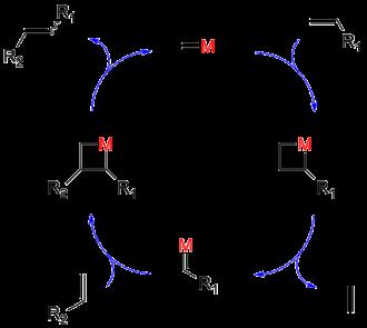 Olefin metathesis - Olefin metathesis mechanism