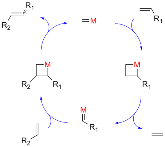 olefin metathesis history In olefin metathesis, the designing of better catalysts has been the key to the success of its utility throughout the history of olefin metathesis research, the.