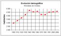 Montalban de Cordoba-Demografia.PNG