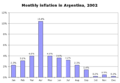 Monthly inflation in Argentina, 2002.png