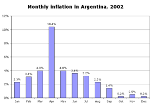 1998–2002 Argentine great depression - Monthly inflation in Argentina during 2002 (the peak was 10.4%, in April).