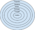 Níveis de análise linguística.png