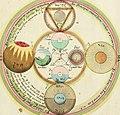 Opus mago-cabalisticum et theologicum - vom Uhrsprung und Erzeugung des Saltzes, dessen Natur und Eigenschafft, wie auch dessen Nutz und Gebrauch (1719) (14779133885).jpg