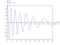 Oscillateur non linéaire amorti anharmonique - diagramme de position.png