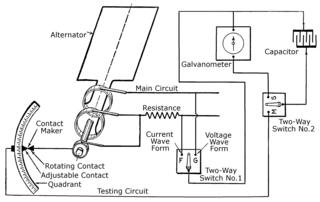 History of the oscilloscope