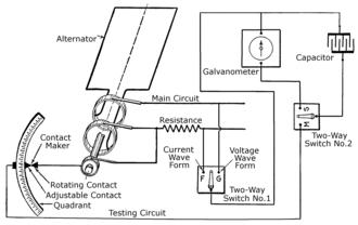 Oscilloscope history - Illustration of Joubert's step-by-step method of hand-plotting waveform measurements.