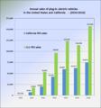 PEV sales US California 2010 2014.png