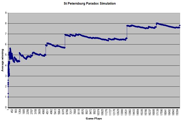 Paradosso di San Pietroburgo