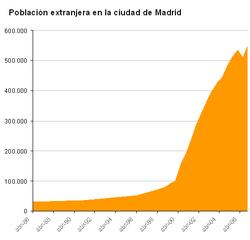 Evolución de la población extranjera en la ciudad de Madrid en el período 1986–2007.