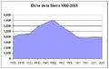Poblacion-Elche-de-la-Sierra-1900-2005.png