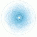 Plot of orbits of known Potentially Hazardous Asteroids (size over 460 feet (140 m) and passing within 4.7 million miles (7.6×10^6 km) of Earth's orbit)