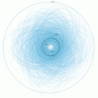 Plot of orbits of known Potentially Hazardous Asteroids (size over 460 feet (140 m) and passing within 4.7 million miles (7.6x10 ^ km) of Earth's orbit) Potentially Hazardous Asteroids 2013.png