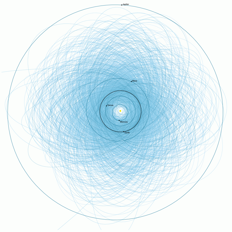 Potentially Hazardous Asteroids 2013.png