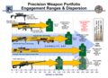 Precision Weapon Portfolio Engagement Ranges & Dispersion.png