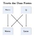 Problema sinótico - Teoria das duas fontes.png