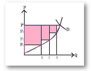 Partial equilibrium - Image: Producer Surplus