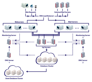 ProtonMail - Architecture of a ProtonMail datacenter.