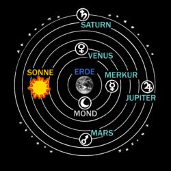 Das Ptolemäische System mit der Erde im Zentrum