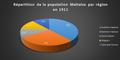 Répartion de la population Malaise par région en 1911 avec les poucentages.png