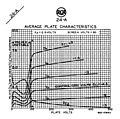 RCA 24-A Screen Grid tube anode characteristics.jpg