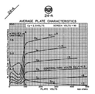 Tetrode - At certain values of plate voltage and current, the tetrode characteristic curves are kinked due to secondary emission from the anode.  In the normal range of anode voltages, the anode current is substantially constant with respect to anode voltage.  Both features are quite unlike the corresponding curves for a triode, for which anode current increases continuously with increasing slope throughout.